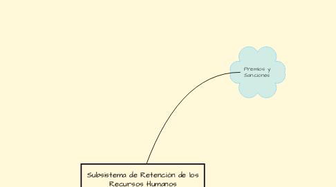 Mind Map: Subsistema de Retención de los Recursos Humanos