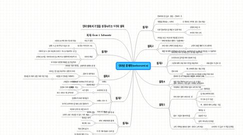 Mind Map: 인터넷 경제학(webonomics)