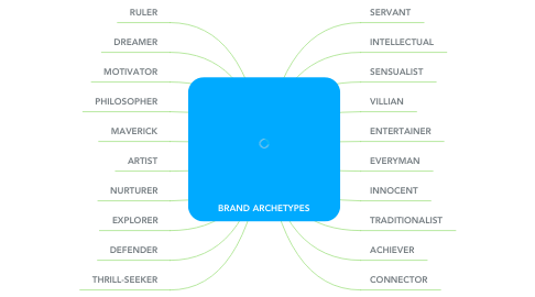 Mind Map: BRAND ARCHETYPES