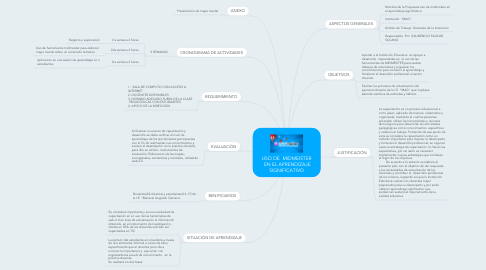 Mind Map: USO DE MIDMEISTER EN EL APRENDIZAJE SIGNIFICATIVO