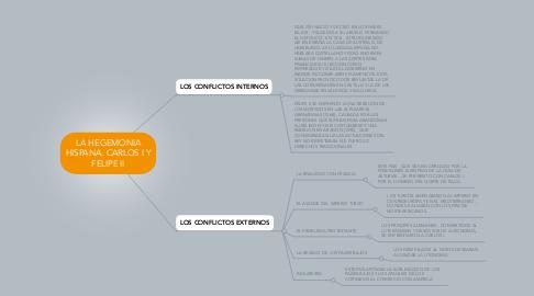 Mind Map: LA HEGEMONIA HISPANA. CARLOS I Y FELIPE II