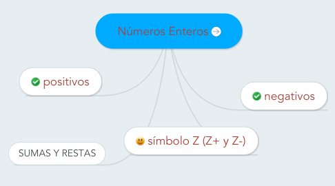 Mind Map: Números Enteros