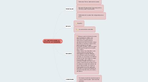 Mind Map: EL LLANO EN LLAMAS (LA CUESTA DE LAS COMADRES).