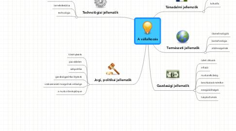 Mind Map: A vállalkozás