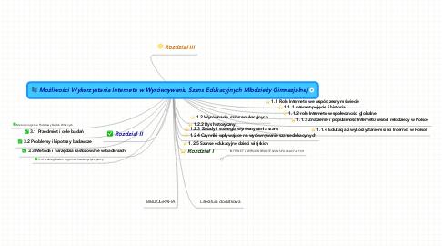 Mind Map: Możliwości Wykorzystania Internetu w Wyrównywaniu Szans Edukacyjnych Młodzieży Gimnazjalnej