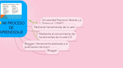 Mind Map: MI PROCESO DE APRENDIZAJE