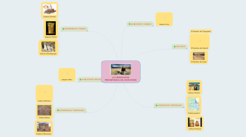 Mind Map: LA CRONOLOGÍA PREHISPÁNICA DE JHON ROWE