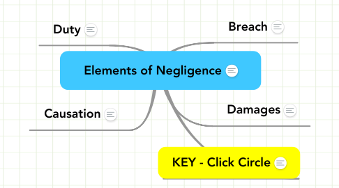 Mind Map: Elements of Negligence