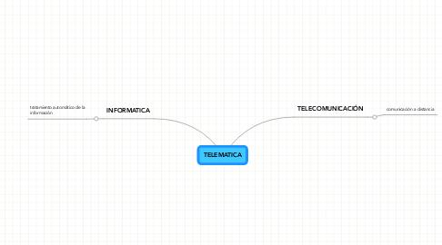 Mind Map: TELEMATICA
