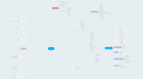 Mind Map: Dining