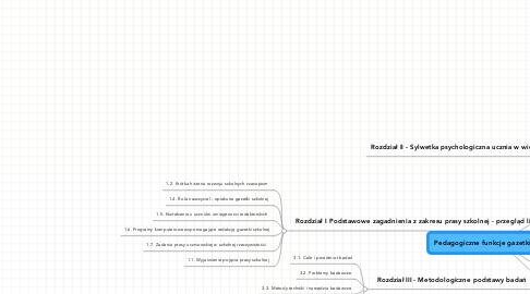 Mind Map: Pedagogiczne funkcje gazetki szkolnej
