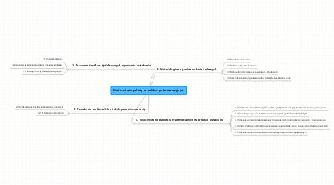 Mind Map: Multimedialne pakiety na polskim rynku edukacyjnym