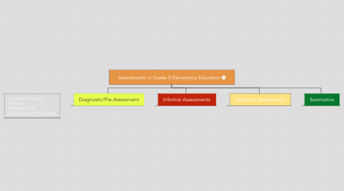 Mind Map: Assessments in Grade 5 Elementary Education