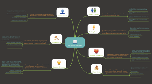 Mind Map: PRINCIPIOS BIBLICOS