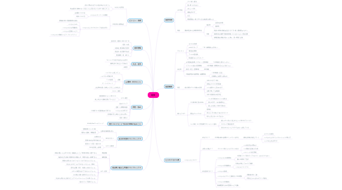 Mind Map: 姫奈