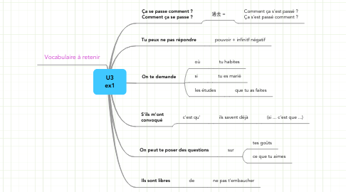 Mind Map: U3 ex1