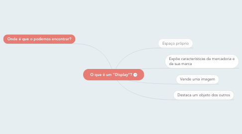 "Mind Map: O que é um ""Display""?"