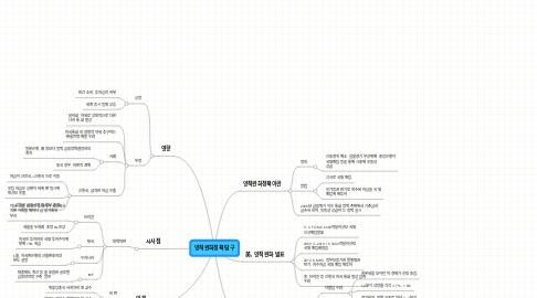 Mind Map: 양적완화정책 탐구