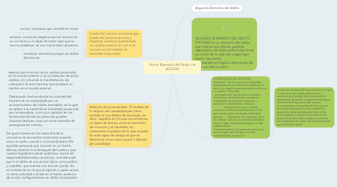 Mind Map: Primer Elemento del Delito: LA ACCION