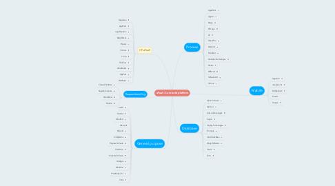 Mind Map: aPaaS / Low-code platform