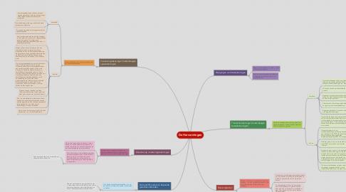 Mind Map: De Hervormingen