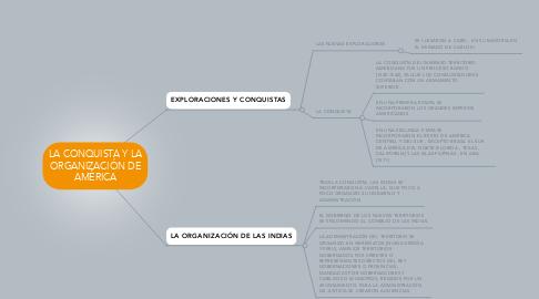 Mind Map: LA CONQUISTA Y LA ORGANIZACIÓN DE AMÉRICA