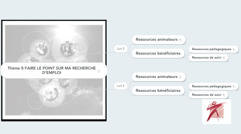 Mind Map: Thème 8FAIRE LE POINT SUR MA RECHERCHE D'EMPLOI