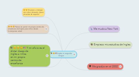 Mind Map: Ingles mi segunda lengua