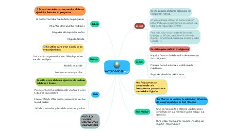 Mind Map: HOT POTATOES