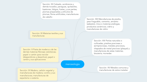 Mind Map: merceologia