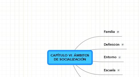 Mind Map: CAPÍTULO VI: ÁMBITOS DE SOCIALIZACIÓN