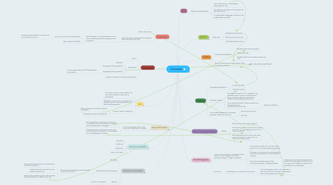 Mind Map: Surinamers.