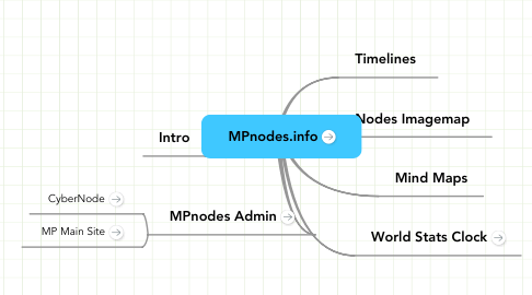 Mind Map: MPnodes.info