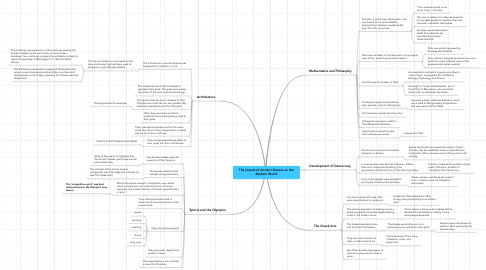 Mind Map: The Impact of Ancient Greece on the Modern World