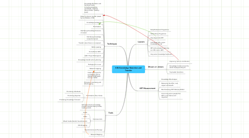 Mind Map: KIN Knowledge Retention and