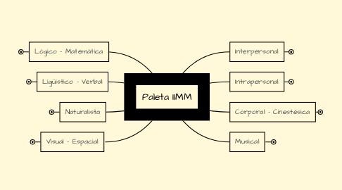 Mind Map: Paleta IIMM