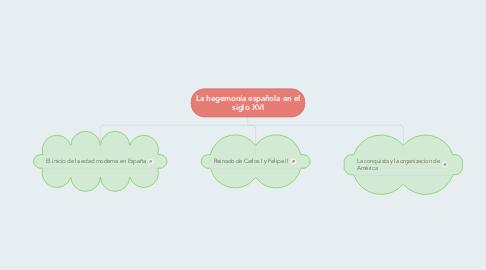 Mind Map: La hegemonía española en el siglo XVI