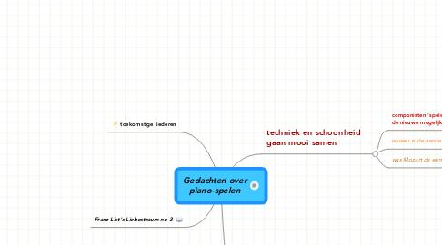 Mind Map: Gedachten over piano-spelen