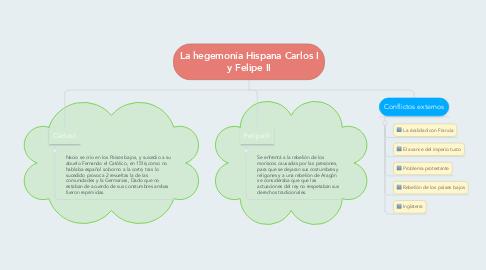 Mind Map: La hegemonía Hispana Carlos I y Felipe II