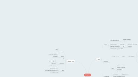 Mind Map: Franquismo