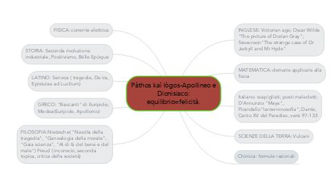 Mind Map: Pàthos kaì lògos-Apollineo e Dionisiaco: equilibrio=felicità.