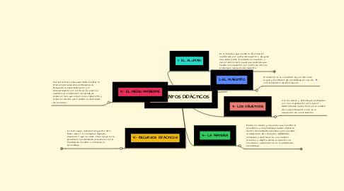 Mind Map: ELEMENTOS DIDÁCTICOS