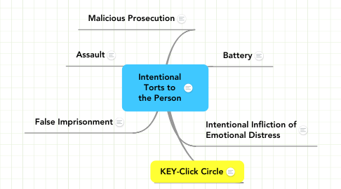 Mind Map: Intentional Torts to the Person