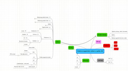 Mind Map: Elektromagnetické záření a optika 5R
