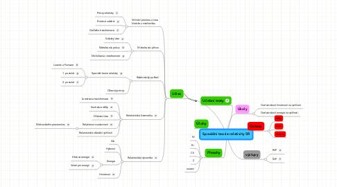 Mind Map: Speciální teorie relativity 5R