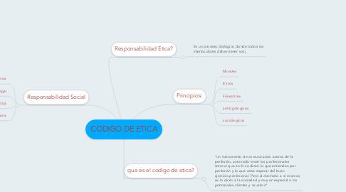 Mind Map: CODIGO DE ETICA