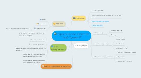 """Mind Map: Туристическое агентство """"Клуб Тревел Р"""""""