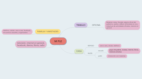 Mind Map: MI PLE