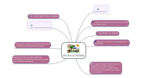 Mind Map: MI VIDA COTIDIANA