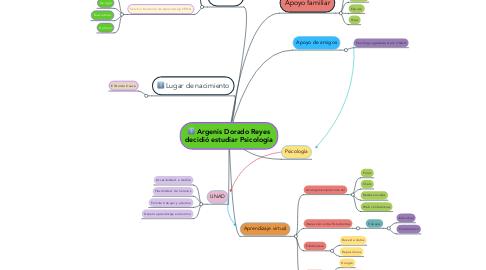 Mind Map: Argenis Dorado Reyes decidió estudiar Psicología